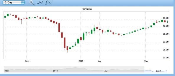 aandelen herbalife