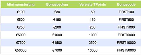 Bonus tabel